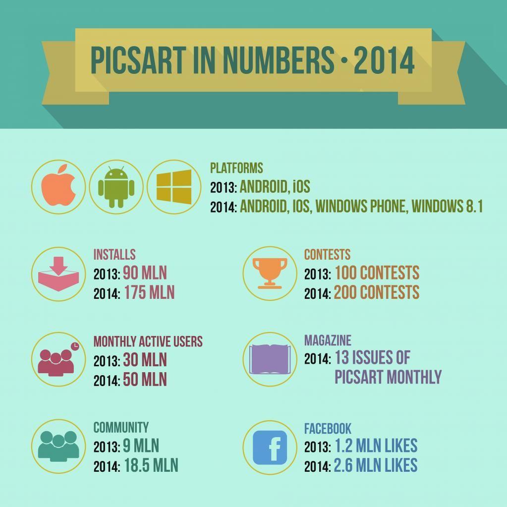 PicsArt statistics